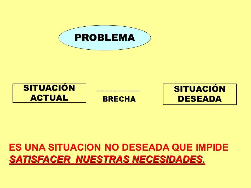 PROBLEMA SITUACIÓN. ACTUAL. ---------------- BRECHA. SITUACIÓN. DESEADA.