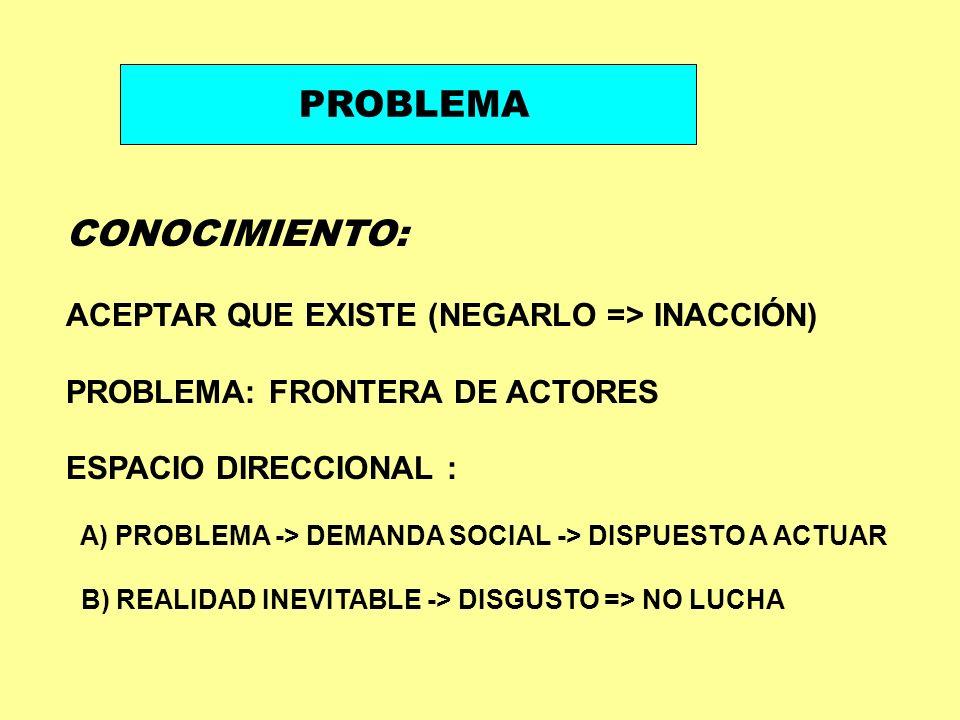 PROBLEMA CONOCIMIENTO: ACEPTAR QUE EXISTE (NEGARLO => INACCIÓN)