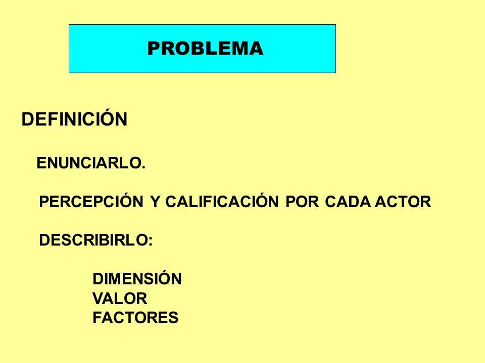 PROBLEMA DEFINICIÓN PERCEPCIÓN Y CALIFICACIÓN POR CADA ACTOR