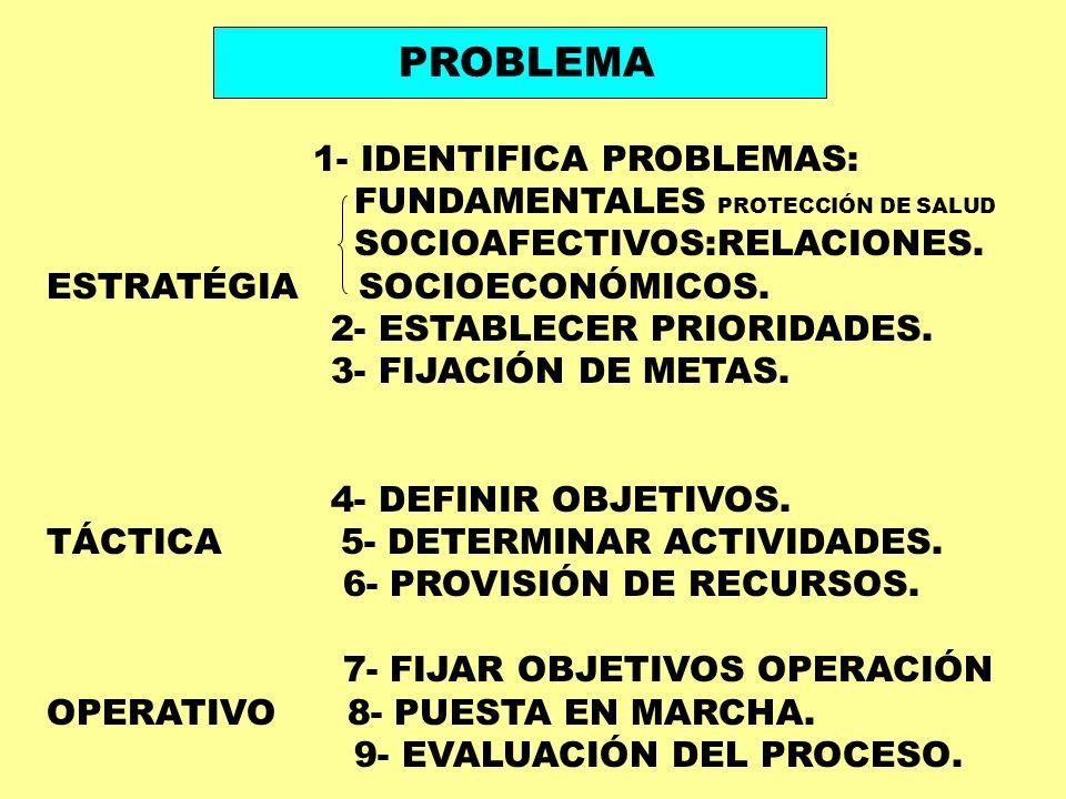 PROBLEMA 1- IDENTIFICA PROBLEMAS: FUNDAMENTALES PROTECCIÓN DE SALUD