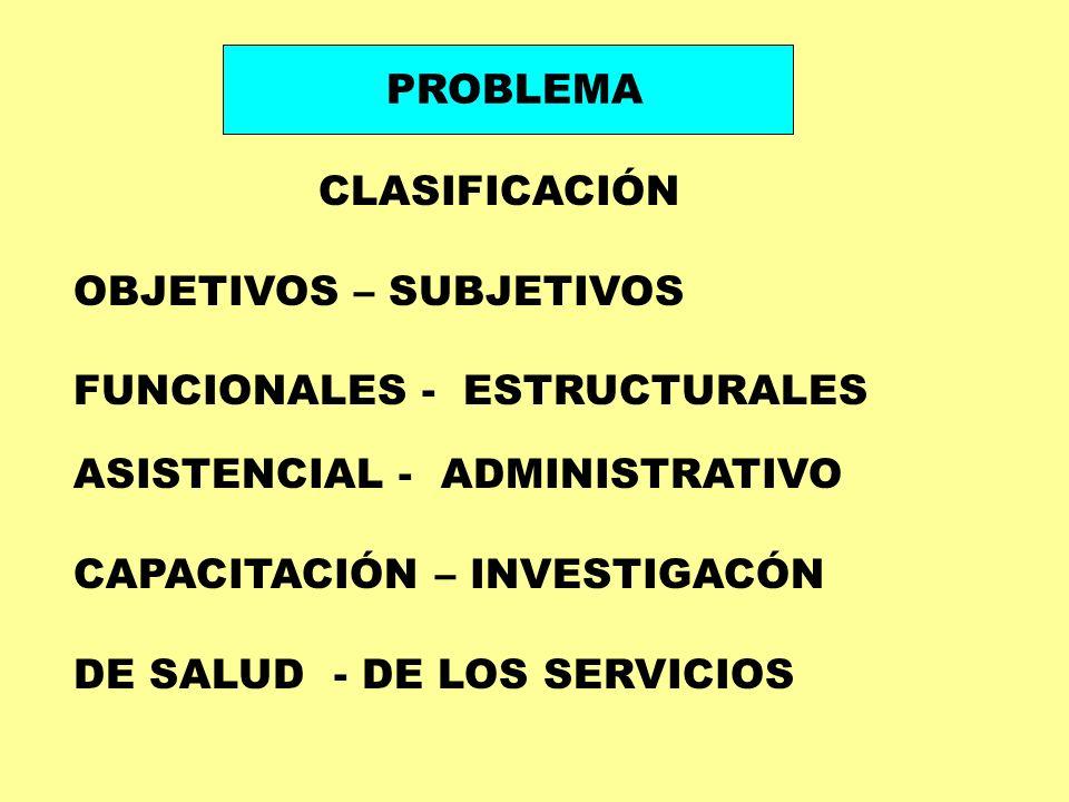 PROBLEMA CLASIFICACIÓN. OBJETIVOS – SUBJETIVOS. FUNCIONALES - ESTRUCTURALES. ASISTENCIAL - ADMINISTRATIVO.