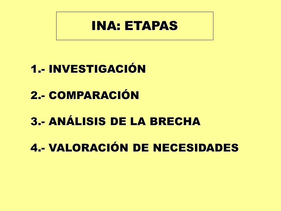 INA: ETAPAS 1.- INVESTIGACIÓN 2.- COMPARACIÓN