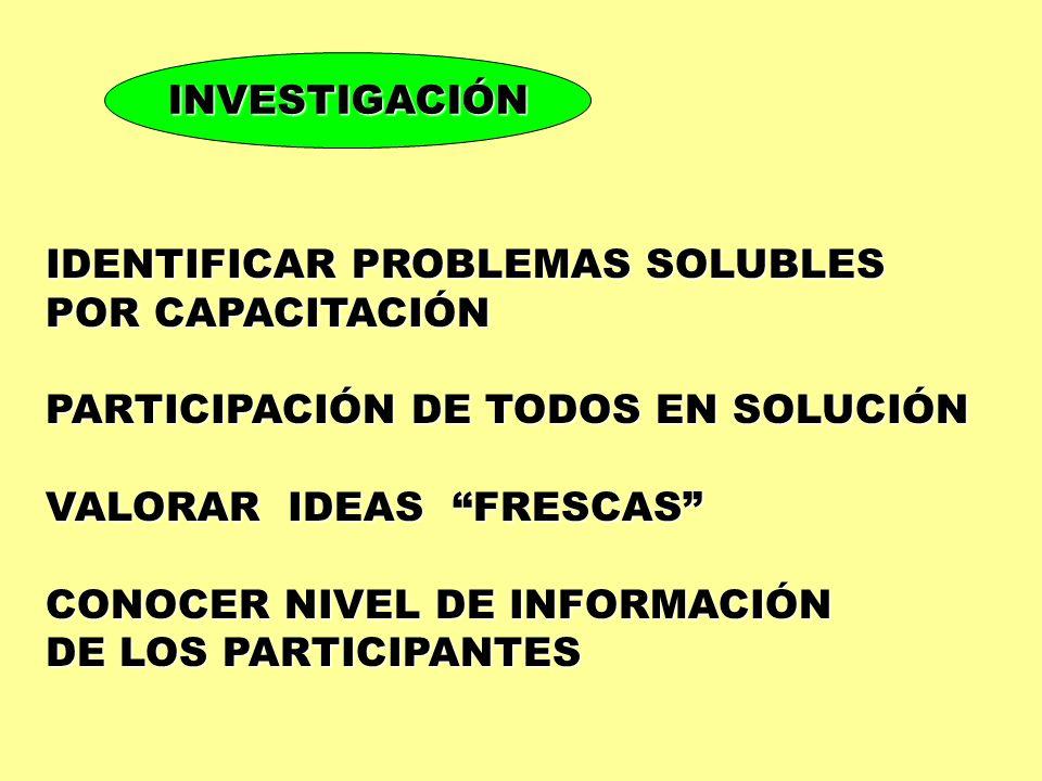 INVESTIGACIÓN IDENTIFICAR PROBLEMAS SOLUBLES. POR CAPACITACIÓN. PARTICIPACIÓN DE TODOS EN SOLUCIÓN.