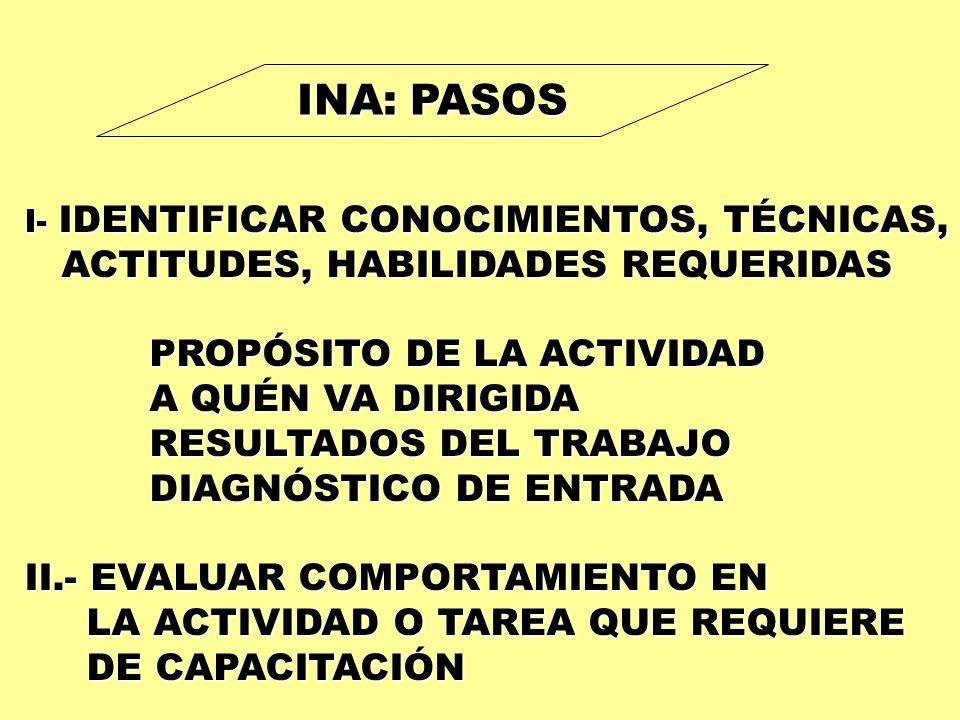 INA: PASOS ACTITUDES, HABILIDADES REQUERIDAS PROPÓSITO DE LA ACTIVIDAD