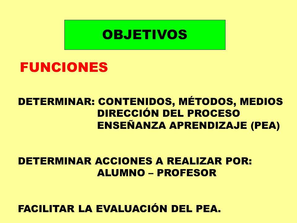 OBJETIVOS FUNCIONES DETERMINAR: CONTENIDOS, MÉTODOS, MEDIOS