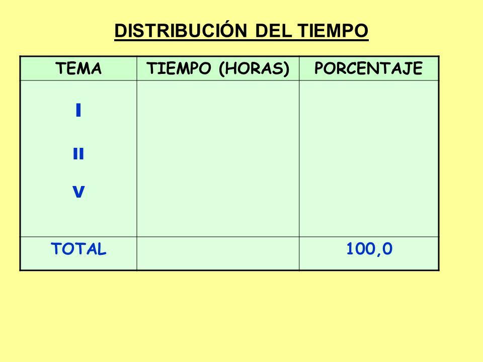 DISTRIBUCIÓN DEL TIEMPO