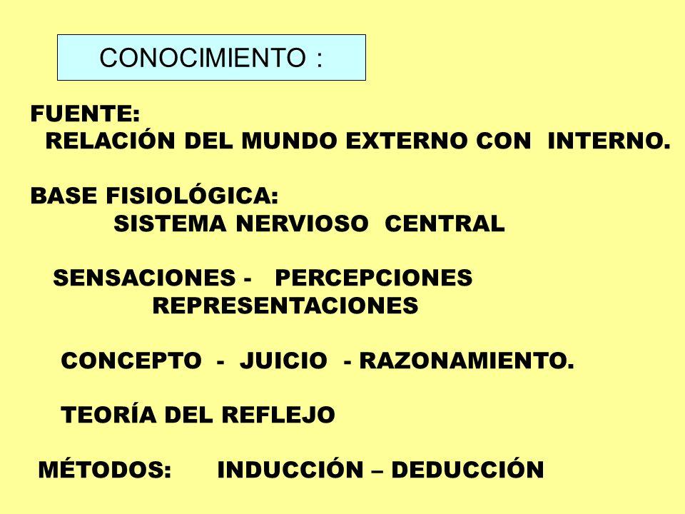 CONOCIMIENTO : FUENTE: RELACIÓN DEL MUNDO EXTERNO CON INTERNO.