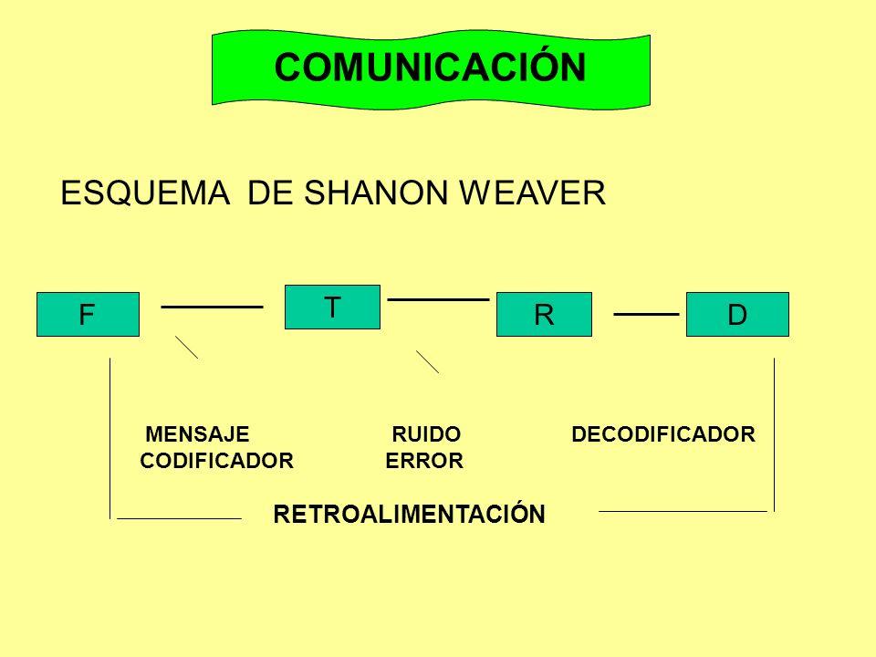 COMUNICACIÓN ESQUEMA DE SHANON WEAVER T F R D