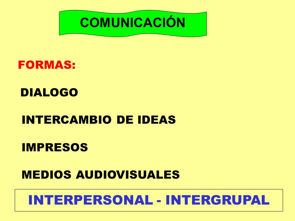 INTERPERSONAL - INTERGRUPAL