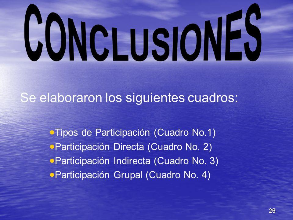 CONCLUSIONES Se elaboraron los siguientes cuadros: