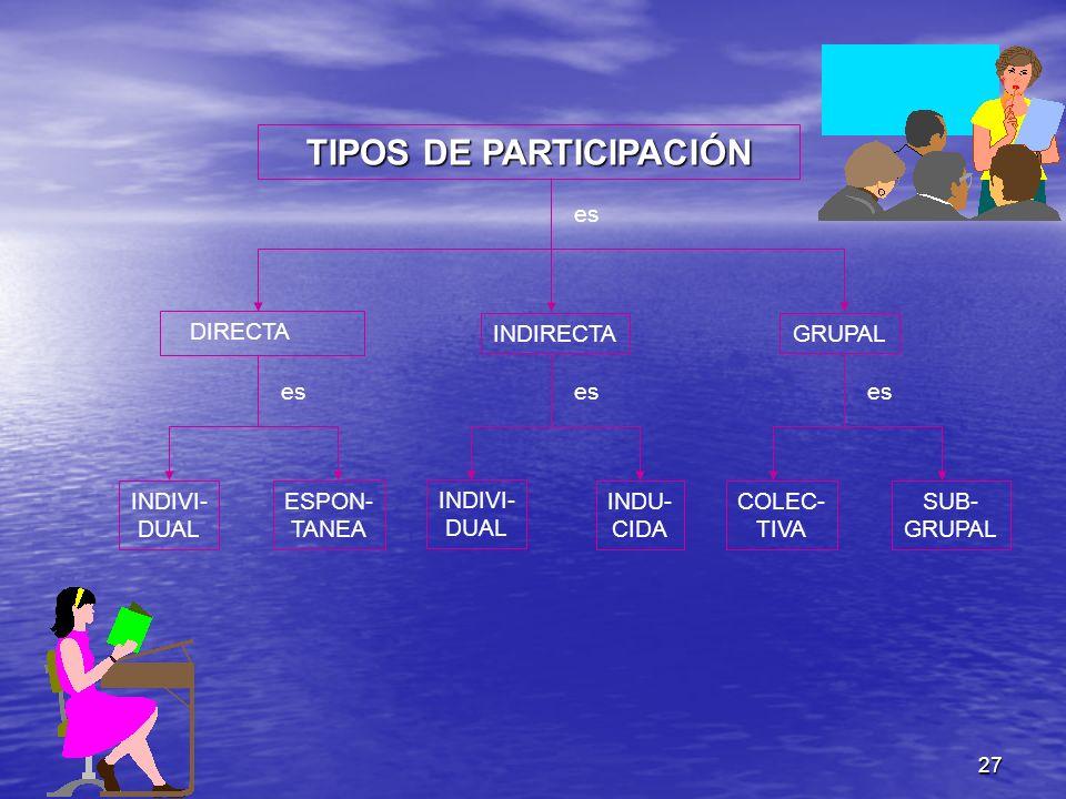 TIPOS DE PARTICIPACIÓN