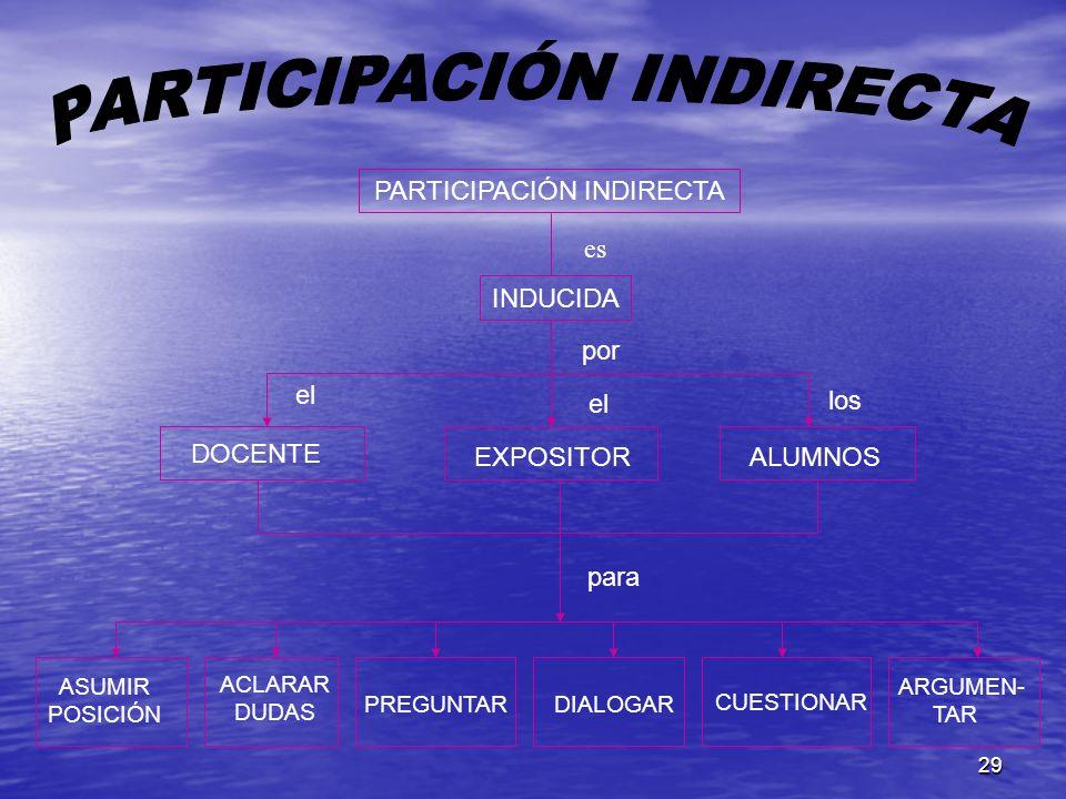 PARTICIPACIÓN INDIRECTA