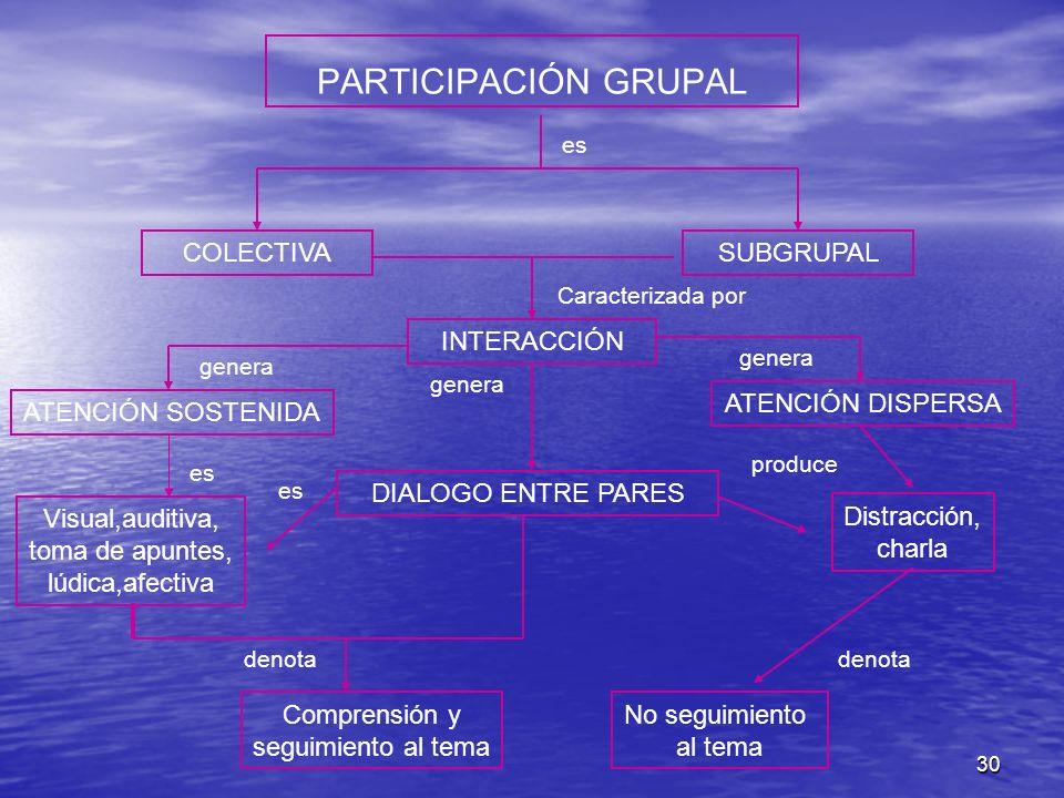 PARTICIPACIÓN GRUPAL COLECTIVA SUBGRUPAL INTERACCIÓN ATENCIÓN DISPERSA