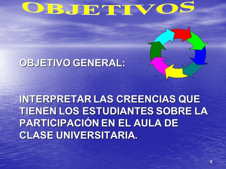 OBJETIVOS OBJETIVO GENERAL: INTERPRETAR LAS CREENCIAS QUE TIENEN LOS ESTUDIANTES SOBRE LA PARTICIPACIÓN EN EL AULA DE CLASE UNIVERSITARIA.