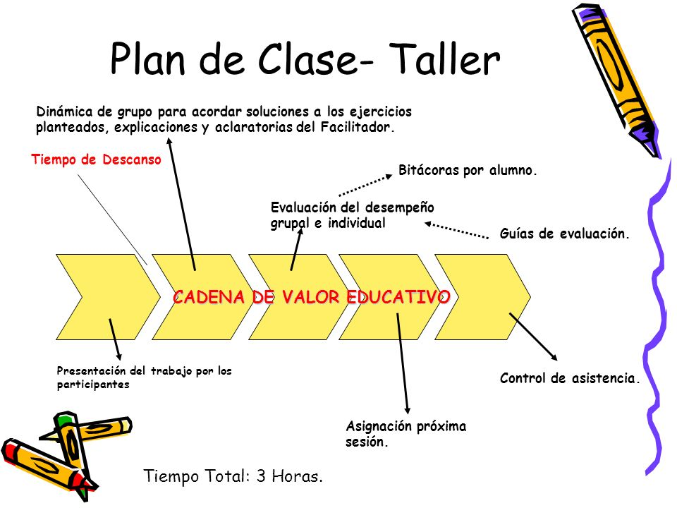 Plan de Clase- Taller CADENA DE VALOR EDUCATIVO Tiempo Total: 3 Horas.