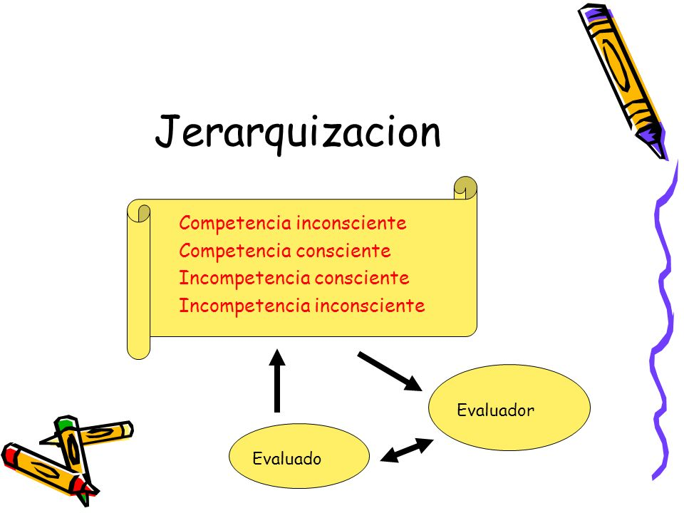 Jerarquizacion Competencia inconsciente Competencia consciente