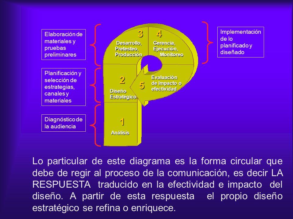 Desarrollo, Pretesteo, Producción. Diseño. Estratégico. Análisis. Evaluación. de Impacto o efectividad.