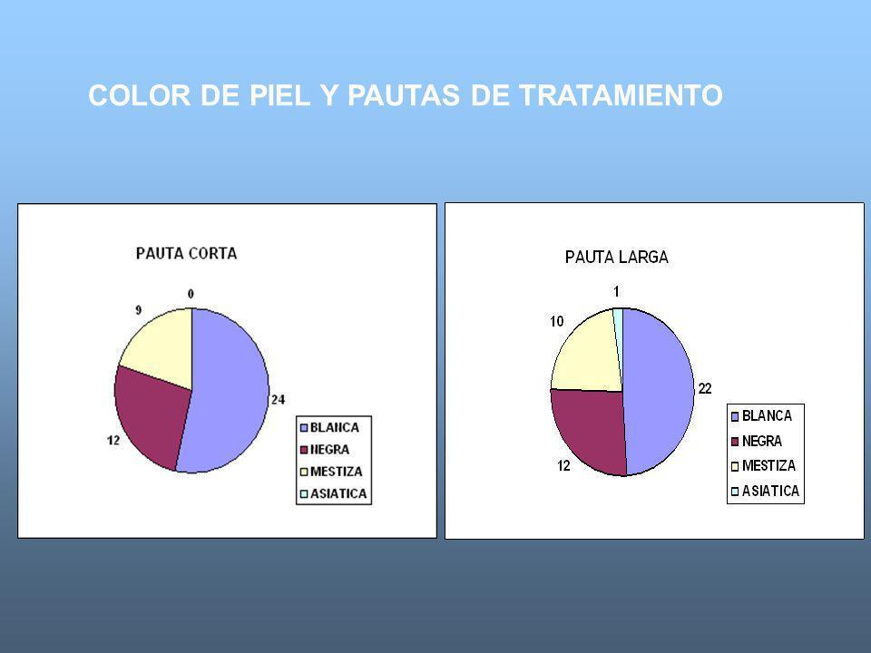 COLOR DE PIEL Y PAUTAS DE TRATAMIENTO