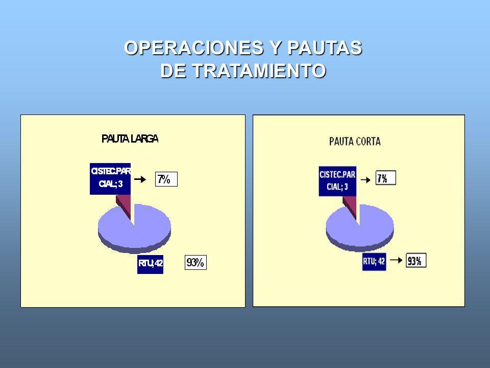 OPERACIONES Y PAUTAS DE TRATAMIENTO