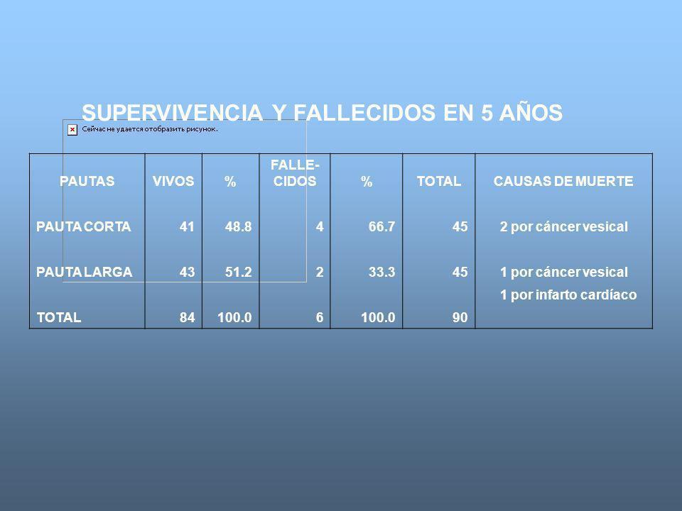 SUPERVIVENCIA Y FALLECIDOS EN 5 AÑOS