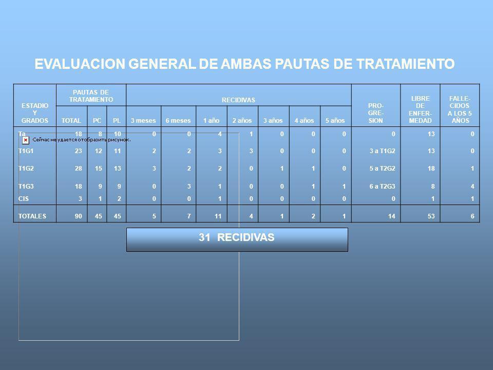 EVALUACION GENERAL DE AMBAS PAUTAS DE TRATAMIENTO