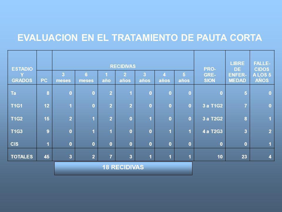 EVALUACION EN EL TRATAMIENTO DE PAUTA CORTA