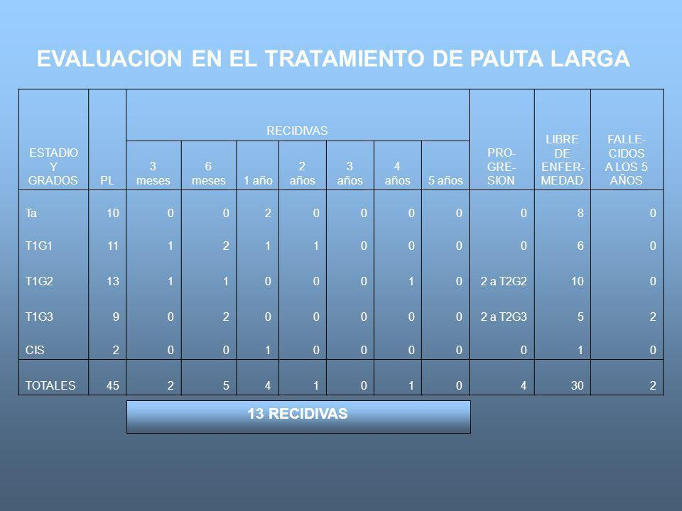 EVALUACION EN EL TRATAMIENTO DE PAUTA LARGA