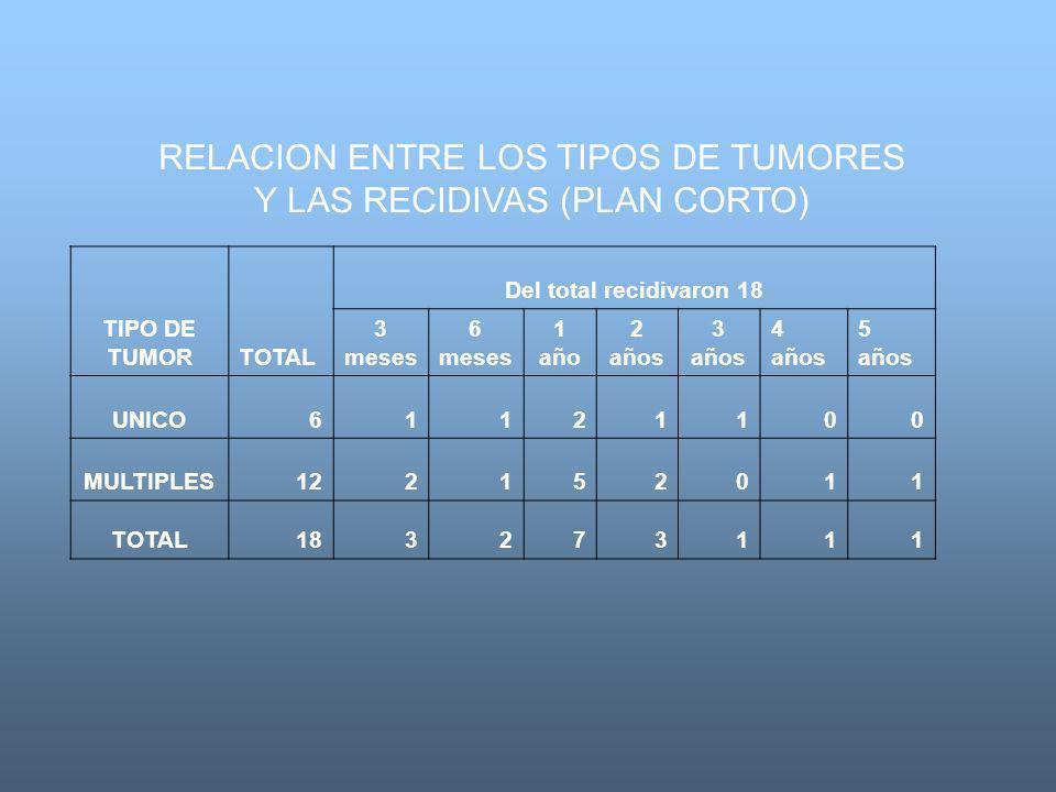 RELACION ENTRE LOS TIPOS DE TUMORES Y LAS RECIDIVAS (PLAN CORTO)