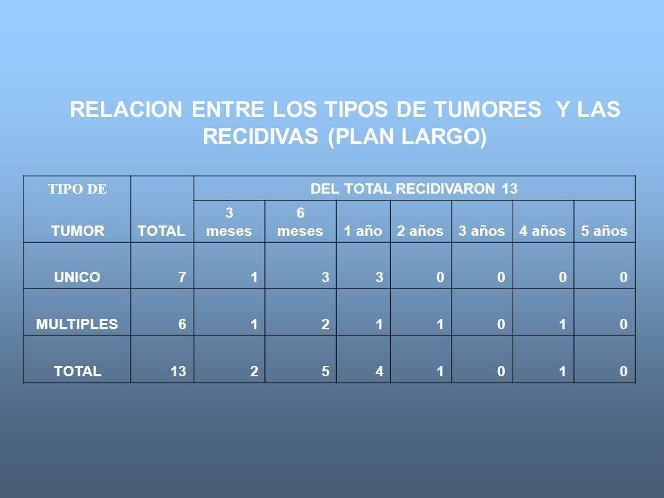 RELACION ENTRE LOS TIPOS DE TUMORES Y LAS RECIDIVAS (PLAN LARGO)