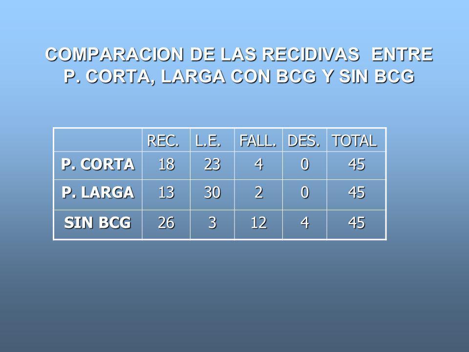 COMPARACION DE LAS RECIDIVAS ENTRE P. CORTA, LARGA CON BCG Y SIN BCG
