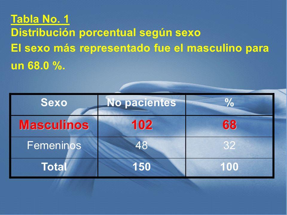 Masculinos 102 68 Tabla No. 1 Distribución porcentual según sexo