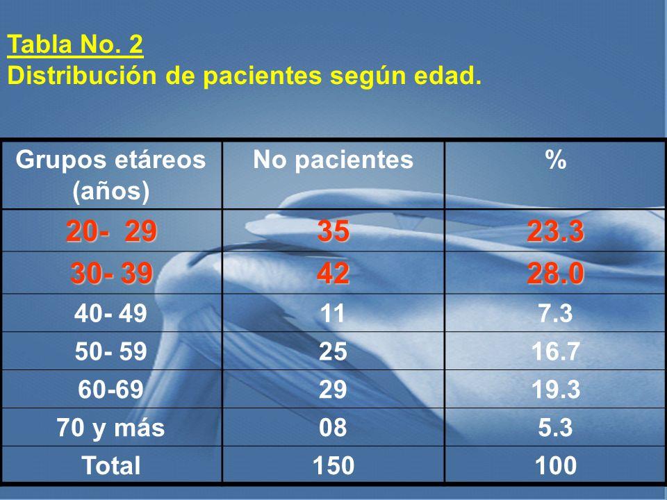 Tabla No. 2 Distribución de pacientes según edad. Grupos etáreos (años) No pacientes. % 20- 29.