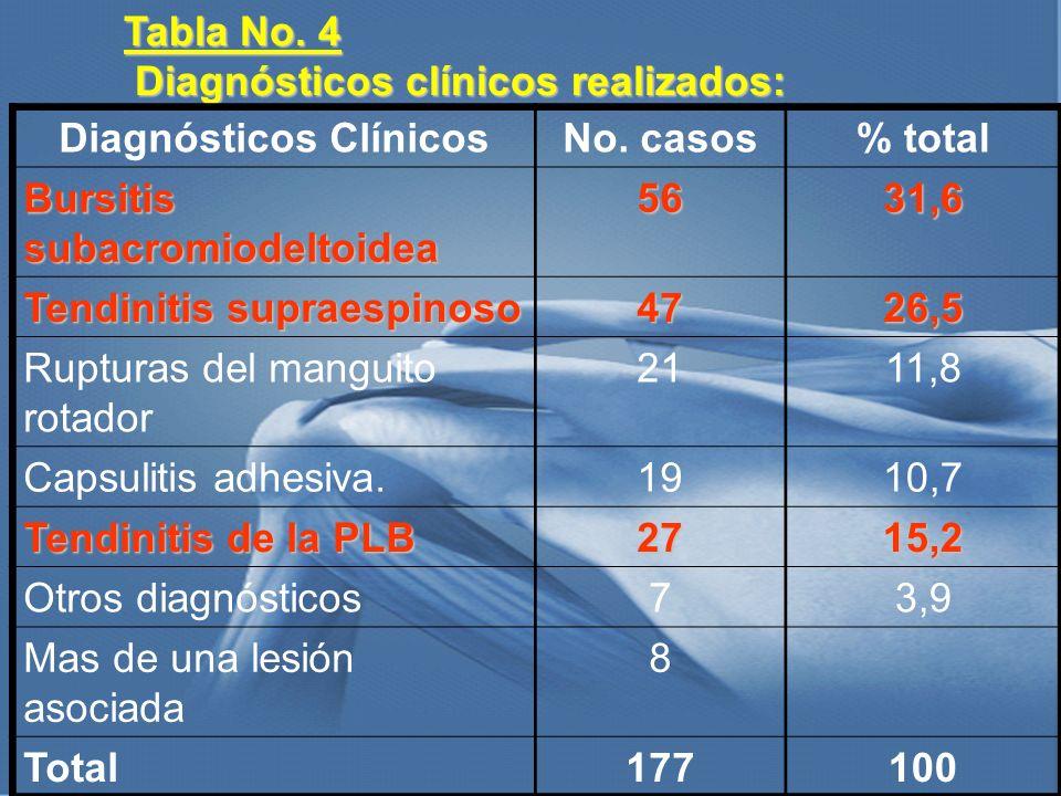 Diagnósticos Clínicos