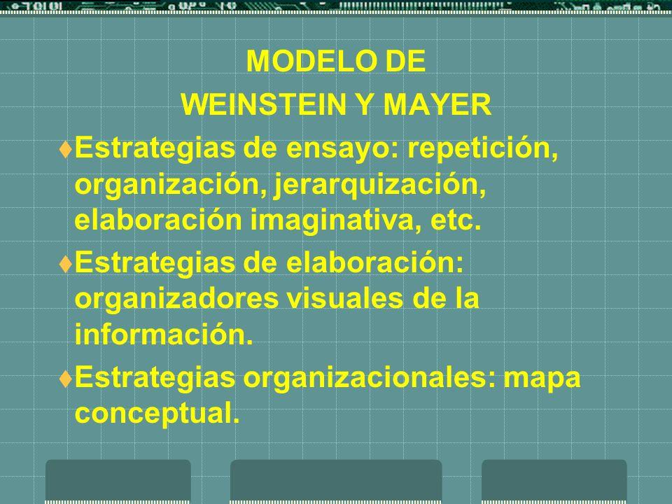MODELO DEWEINSTEIN Y MAYER. Estrategias de ensayo: repetición, organización, jerarquización, elaboración imaginativa, etc.