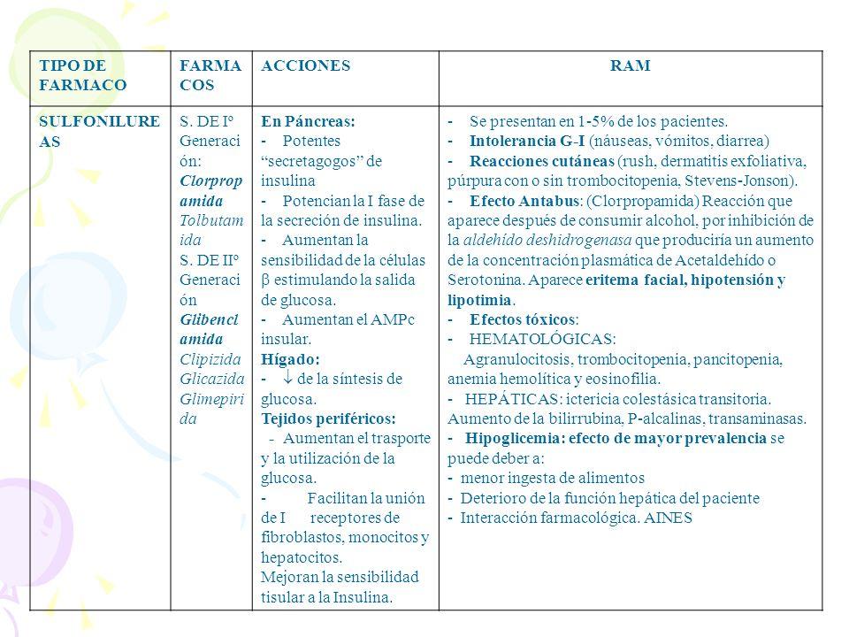 TIPO DE FARMACO FARMACOS. ACCIONES. RAM. SULFONILUREAS. S. DE Iº Generación: Clorpropamida. Tolbutamida.