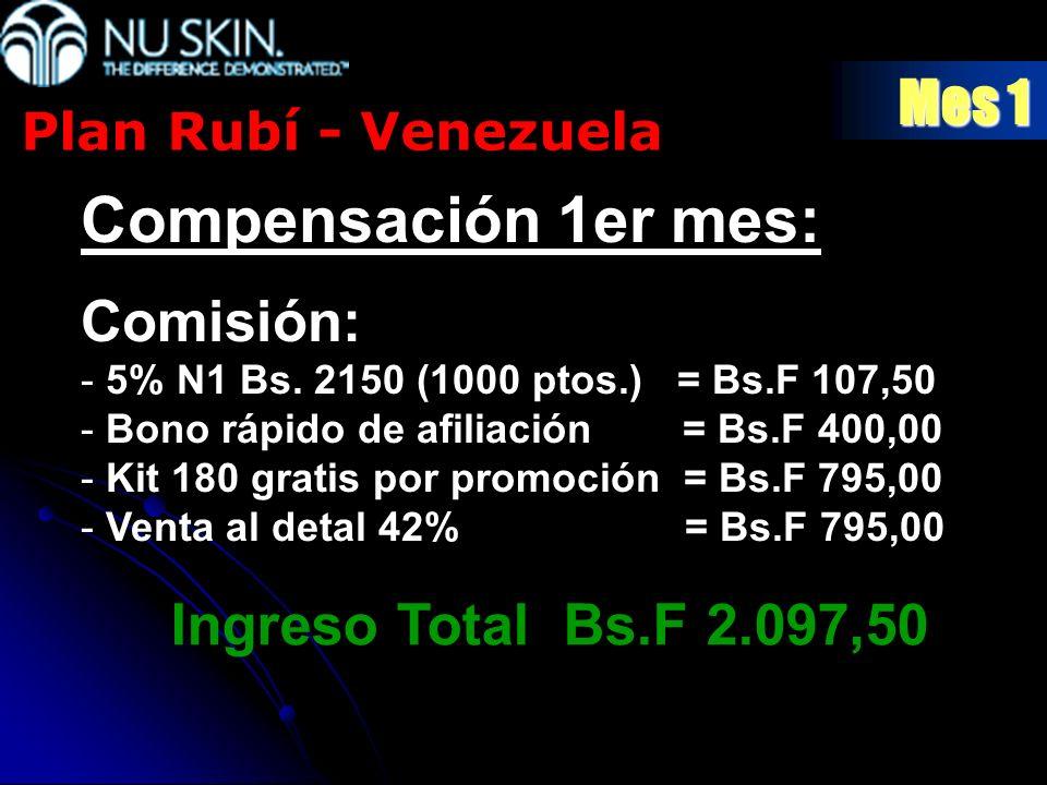 Compensación 1er mes: Mes 1 Comisión: Ingreso Total Bs.F 2.097,50