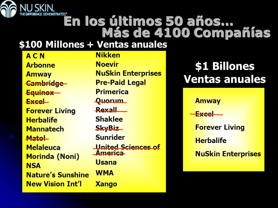 En los últimos 50 años… Más de 4100 Compañías