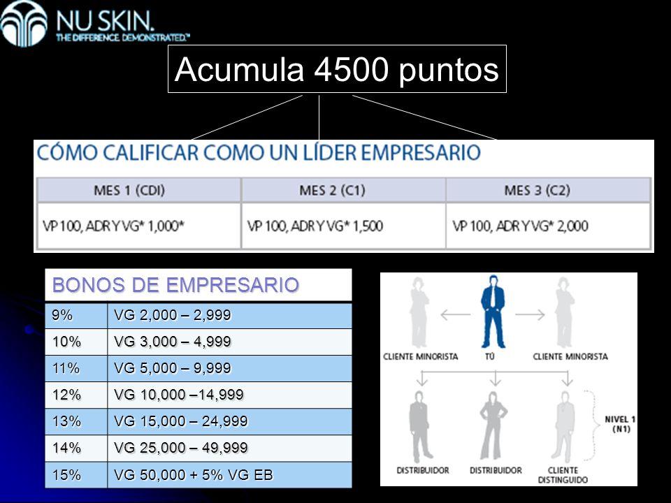Acumula 4500 puntos BONOS DE EMPRESARIO 9% VG 2,000 – 2,999 10%