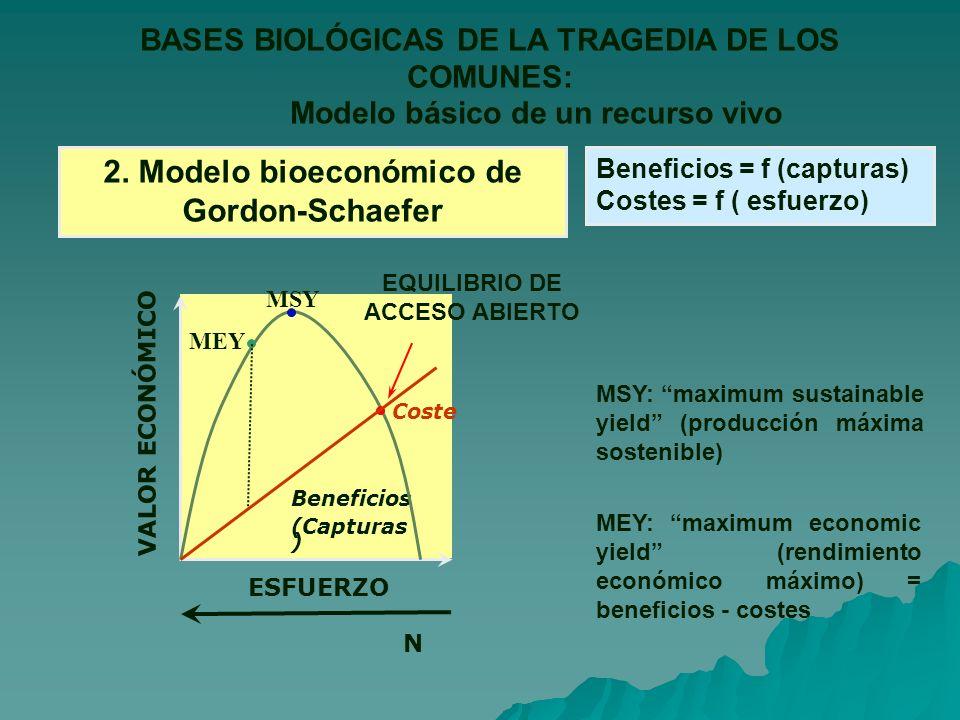 2. Modelo bioeconómico de Gordon-Schaefer