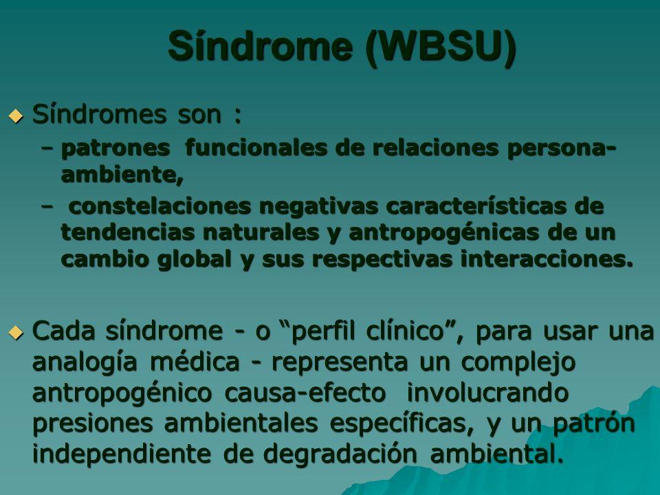 Síndrome (WBSU) Síndromes son :