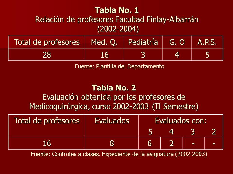 Tabla No. 1 Relación de profesores Facultad Finlay-Albarrán (2002-2004)