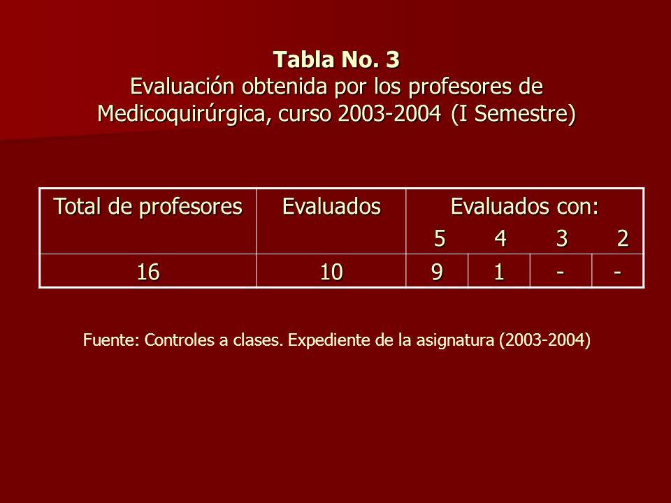 Tabla No. 3 Evaluación obtenida por los profesores de Medicoquirúrgica, curso 2003-2004 (I Semestre)
