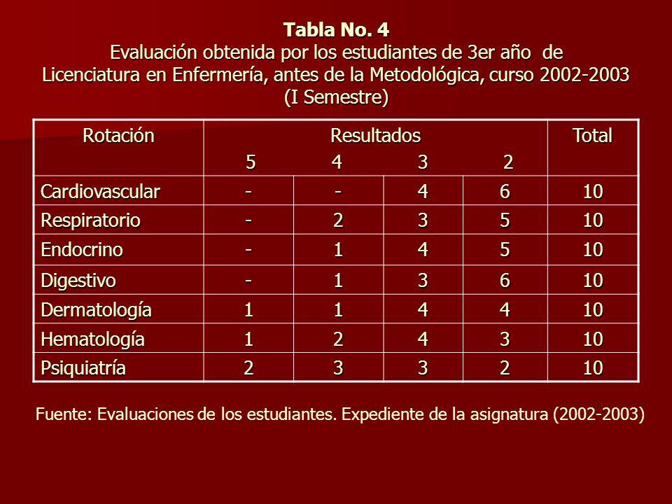 Tabla No. 4 Evaluación obtenida por los estudiantes de 3er año de Licenciatura en Enfermería, antes de la Metodológica, curso 2002-2003 (I Semestre)