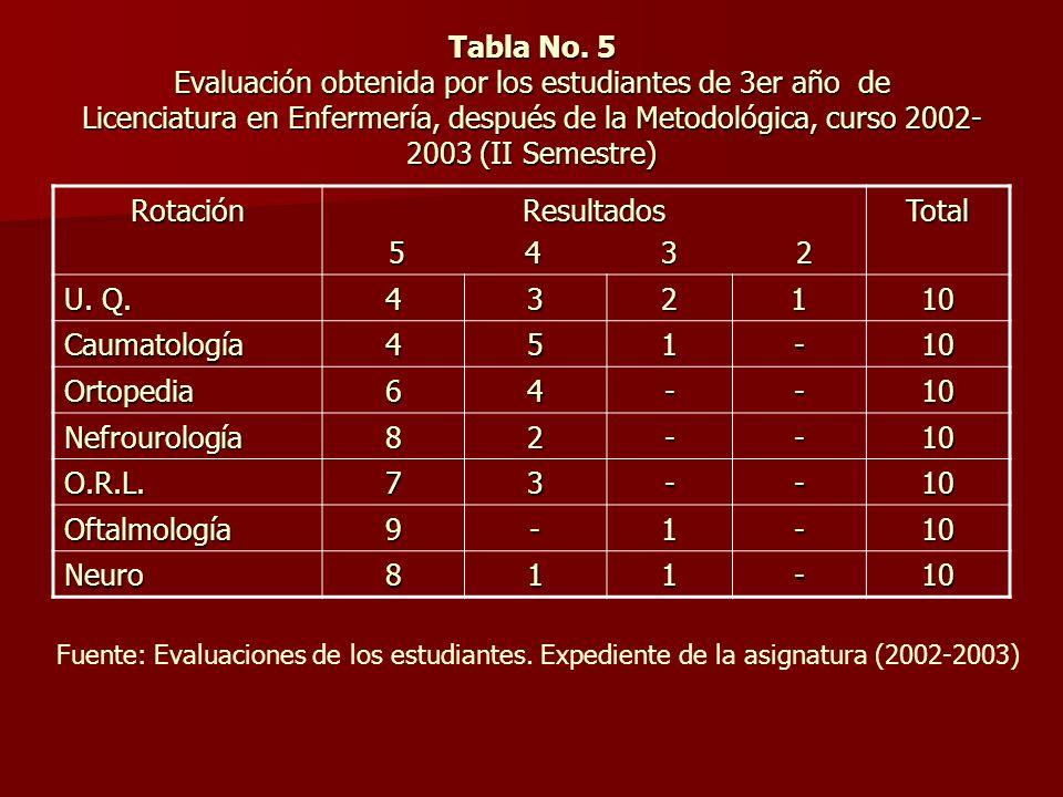 Tabla No. 5 Evaluación obtenida por los estudiantes de 3er año de Licenciatura en Enfermería, después de la Metodológica, curso 2002-2003 (II Semestre)