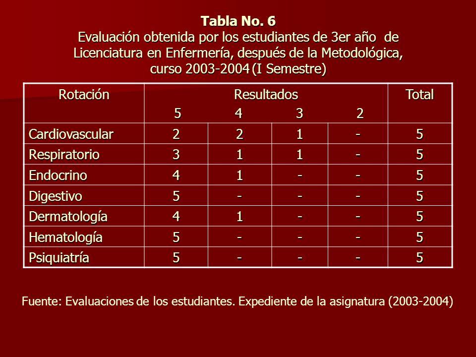 Tabla No. 6 Evaluación obtenida por los estudiantes de 3er año de Licenciatura en Enfermería, después de la Metodológica, curso 2003-2004 (I Semestre)