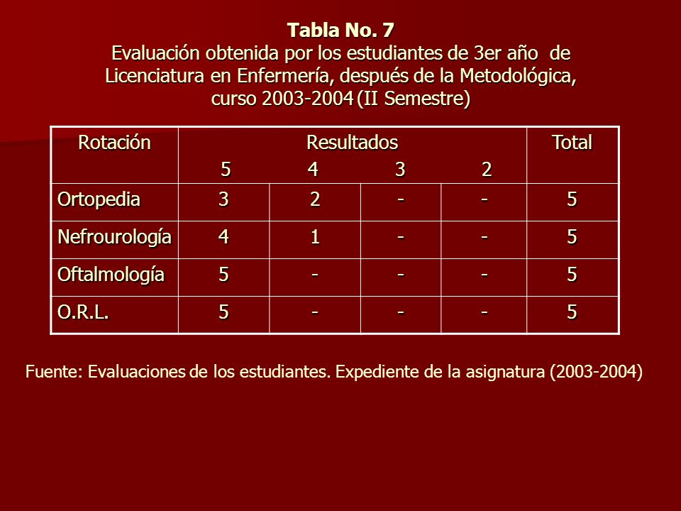 Tabla No. 7 Evaluación obtenida por los estudiantes de 3er año de Licenciatura en Enfermería, después de la Metodológica, curso 2003-2004 (II Semestre)