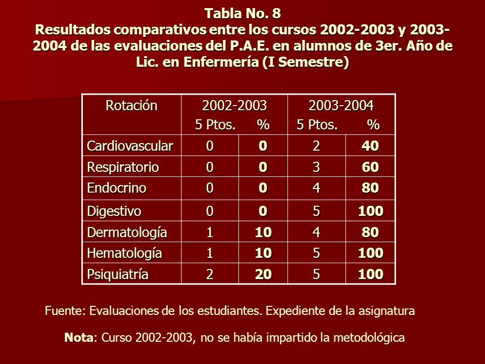 Tabla No. 8 Resultados comparativos entre los cursos 2002-2003 y 2003-2004 de las evaluaciones del P.A.E. en alumnos de 3er. Año de Lic. en Enfermería (I Semestre)