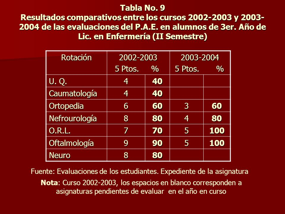 Tabla No. 9 Resultados comparativos entre los cursos 2002-2003 y 2003-2004 de las evaluaciones del P.A.E. en alumnos de 3er. Año de Lic. en Enfermería (II Semestre)