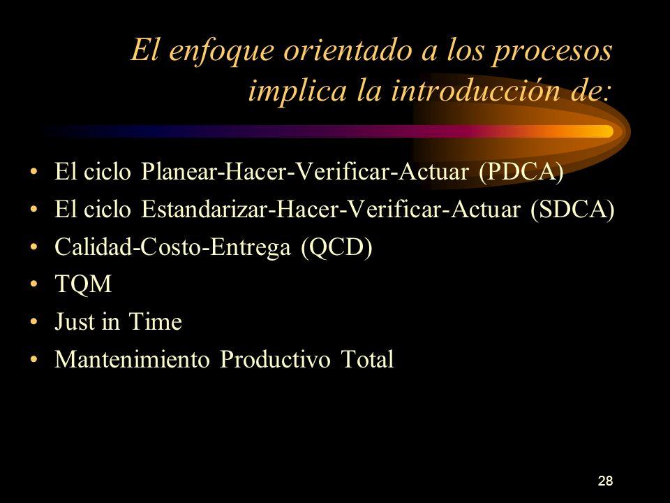 El enfoque orientado a los procesos implica la introducción de: