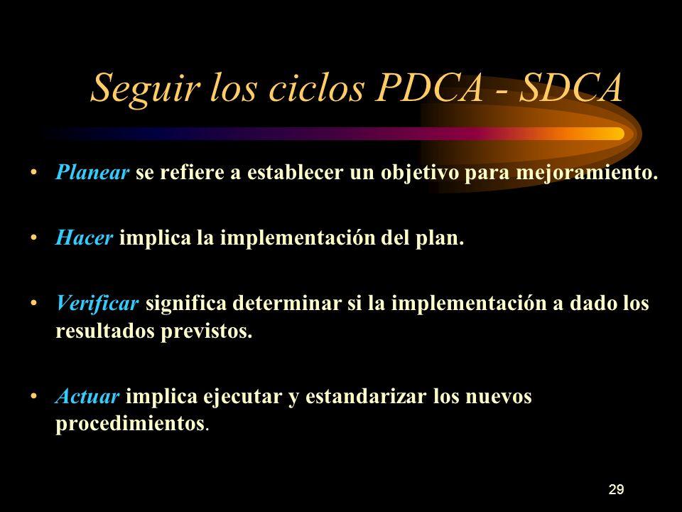 Seguir los ciclos PDCA - SDCA